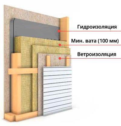 схема утепления минеральной ватой